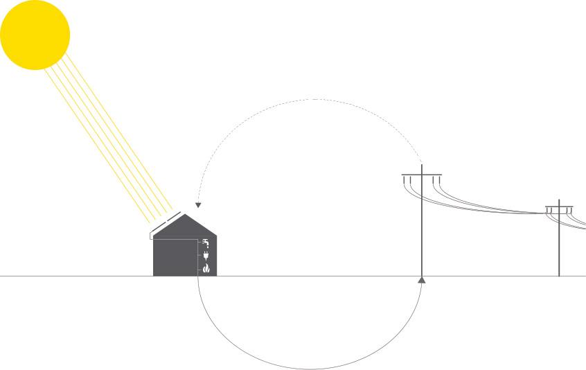 net-zero energy process